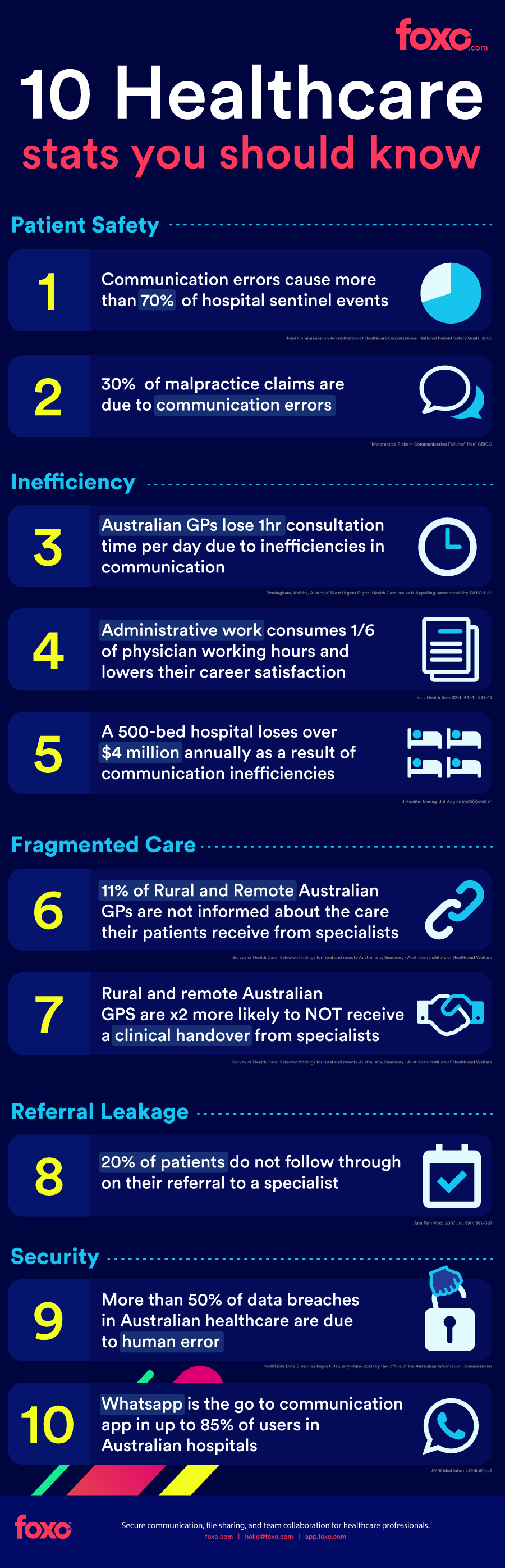 10-Healthcare-communication-stats-you-should-know