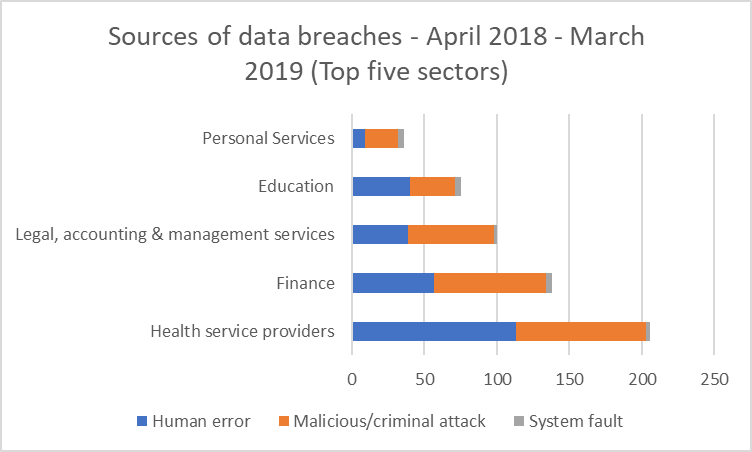 Graphic showing most common sources of data breaches across the top five sectors from OAIC from April 2018 to March 2019